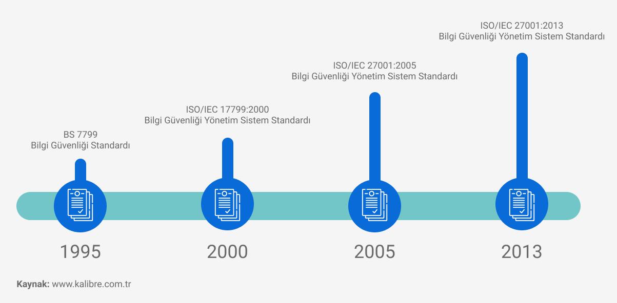 ISO 27001'in tarihi